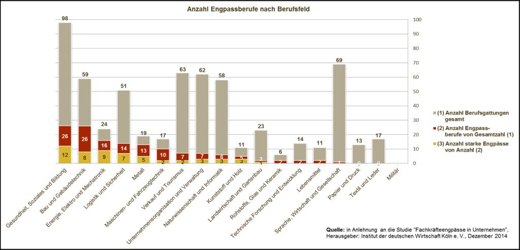 Fachkräftemangel-Berufsgruppen-IW Köln