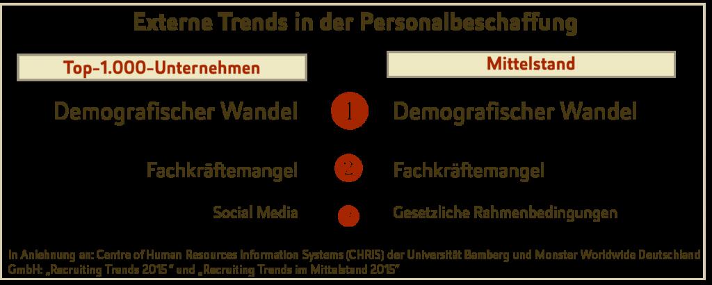 Externe Trends in der Personalbeschaffung, unterteilt nach Groß- und Mittelstandsunternehmen