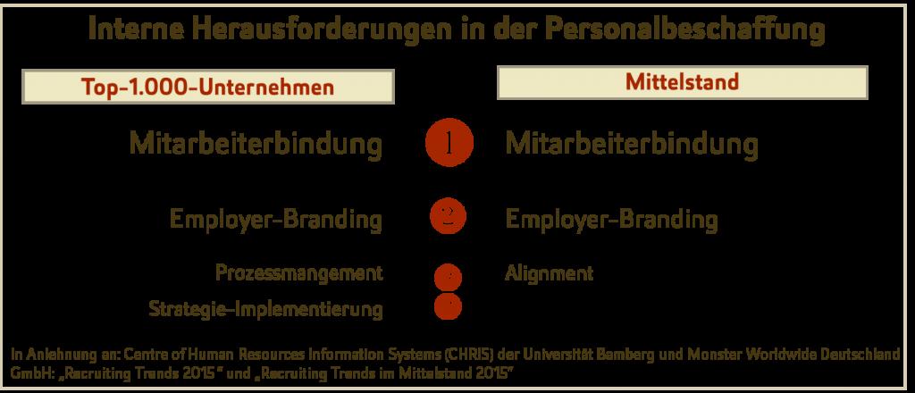 Interne Herausforderungen in der Personalbeschaffung, unterteilt nach Groß- und Mittelstandsunternehmen