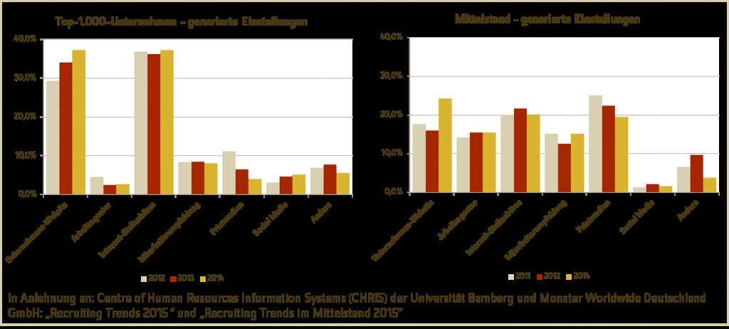 Tatsächliche Erfolgsquote verschiedener Recruiting-Kanäle, unterteilt nach Groß- und Mittelstandsunternehmen