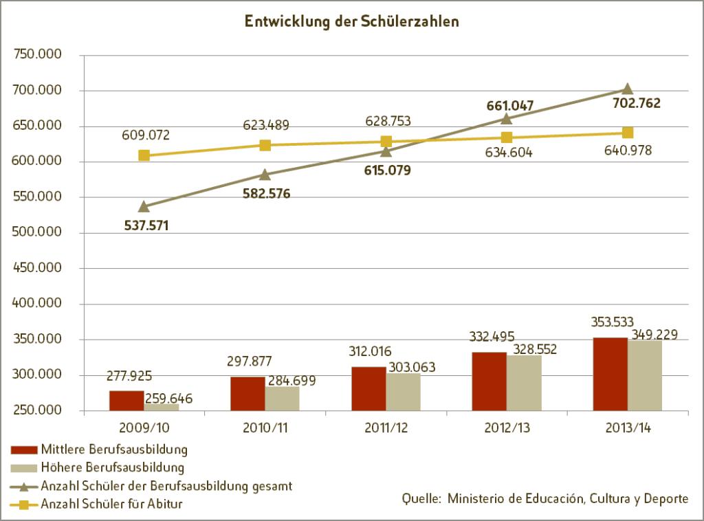 Entwicklung der Schülerzahlen in Spanien nach Ausbildungsniveau im Zeitraum von 2009/10 bis 2013/14