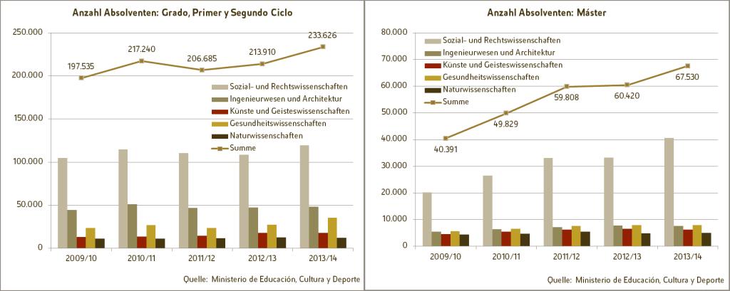 Entwicklung der Anzahl von Studienabsolventen im Zeitraum von 2009/10 bis 2013/14