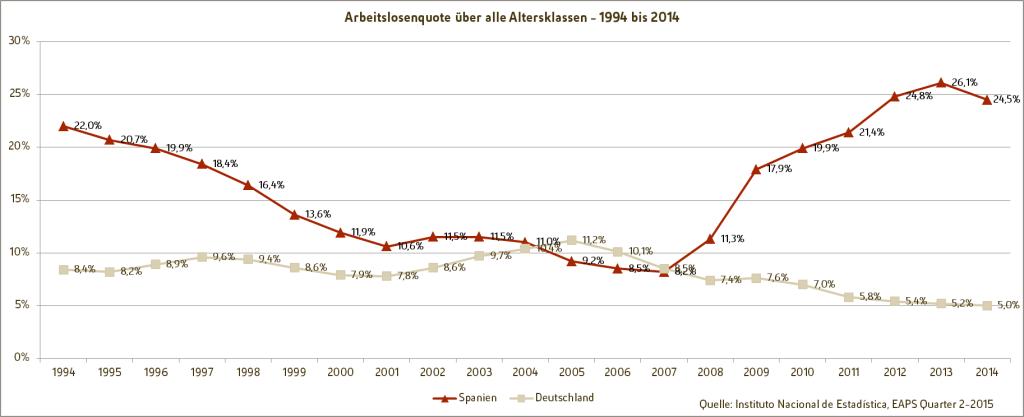 Spanische Fachkräfte - Grafik: Entwicklung der Arbeitslosenquote über alle Altersklassen von 1994-2014, Vergleich Deutschland und Spanien