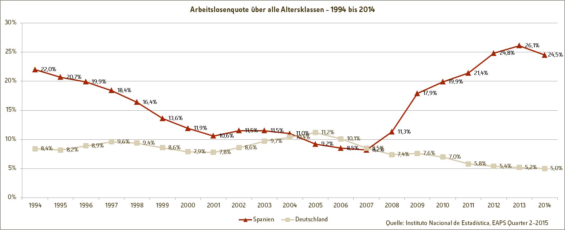 Spanische Fachkräfte - Arbeitslosenquote von 1994 bis 2014 - ESCAMINAL