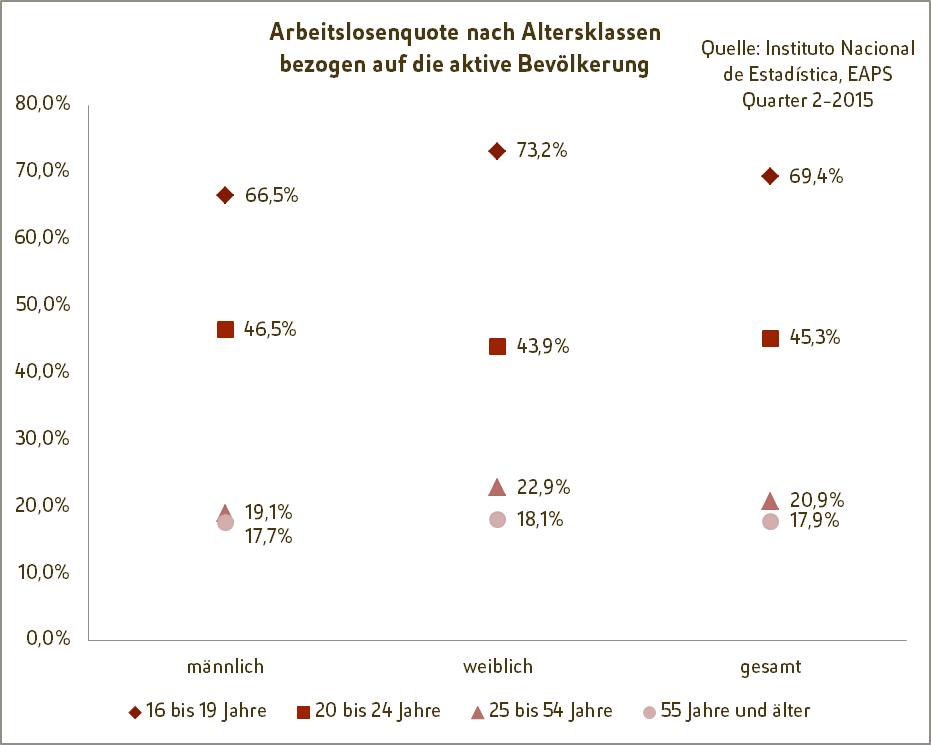 Spanische Fachkräfte - Grafik: Arbeitslosenquote bezogen auf aktive Bevölkerung 2. Quartal 2015
