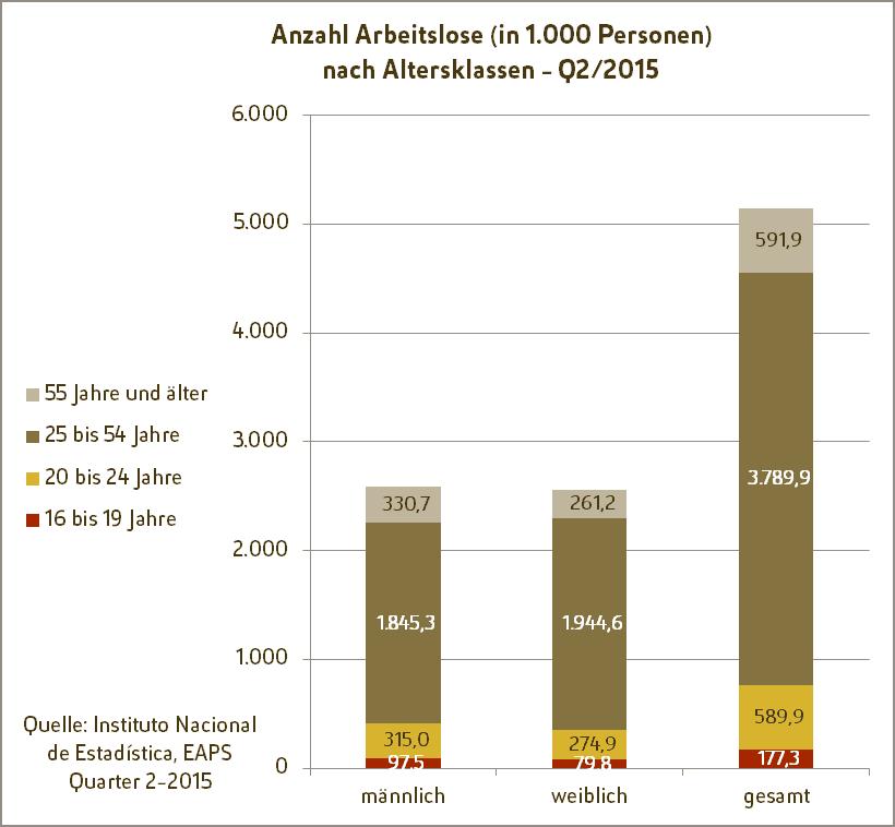 Spanische Fachkräfte - Grafik: Anzahl Arbeitslose in Spanien je Altersklasse im 2. Quartal 2015, geschlechterspezifisch und gesamt