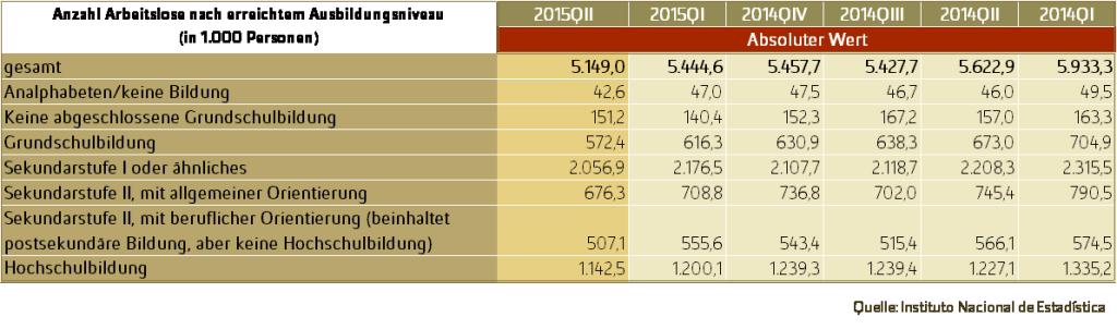 Spanische Fachkräfte - Tabelle: Anzahl der Arbeitslosen in Spanien nach erreichtem Bildungsabschluss 1. Quartal 2014 bis 2. Quartal 2015