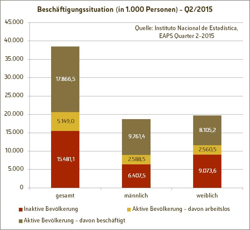 Spanische Fachkräfte - Grafik: Beschäftigungssituation in Spanien im 2. Quartal 2015, aufgeteilt in inaktive und aktive Bevölkerung