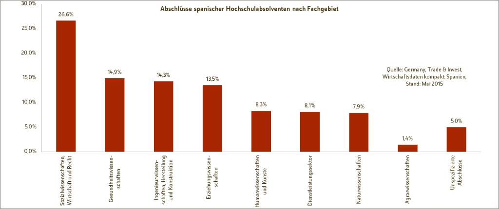 Spanische Fachkräfte - Grafik: Prozentuale Verteilung der Abschlüsse spanischer Hochschulabsolventen nach Fachgebieten