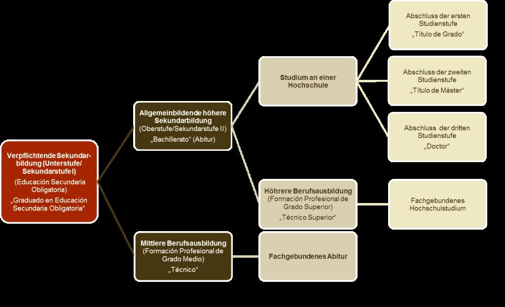 Darstellung der alternativen Ausbildungswege im spanischen Bildungssystem