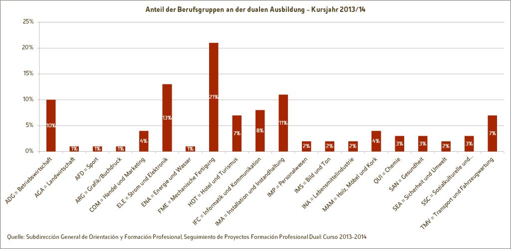 Duale Berufsausbildung - Grafik: Anteil der Berufsgruppen an der dualen Ausbildung im Kursjahr 2013/14