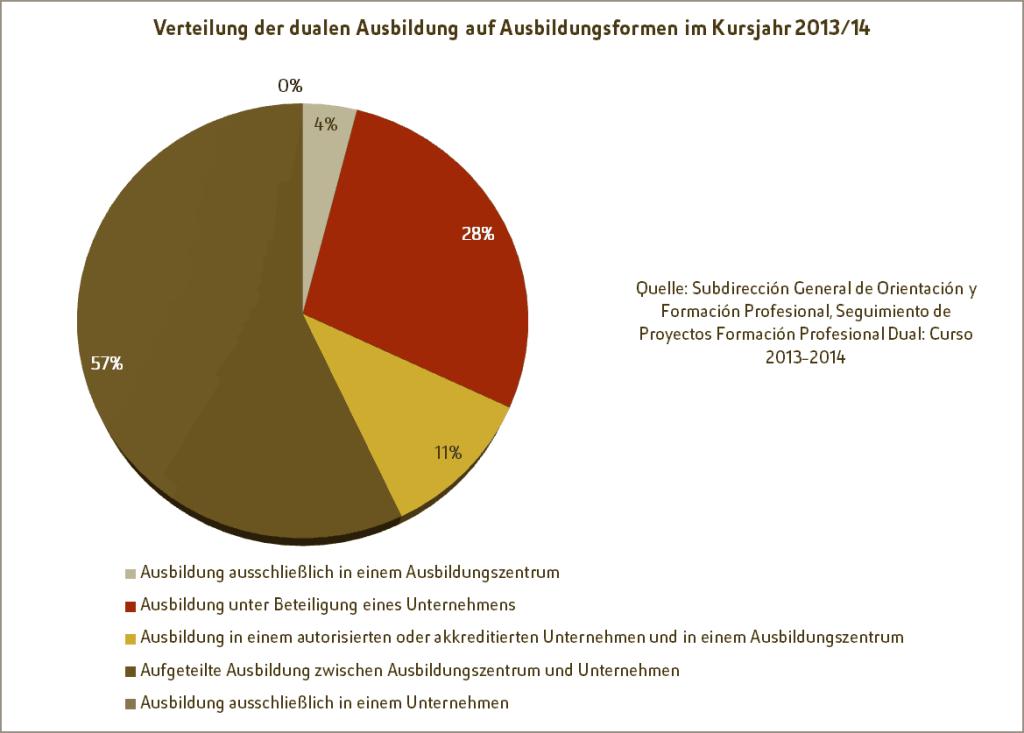 Duale Berufsausbildung - Grafik: Verteilung auf Ausbildungsformen im Kursjahr 2013/14