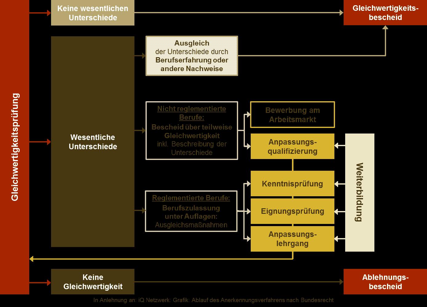 Grafik: Einzelschritte im Prozess des Anerkennungsverfahrens und Darstellung der möglichen Ergebnissen